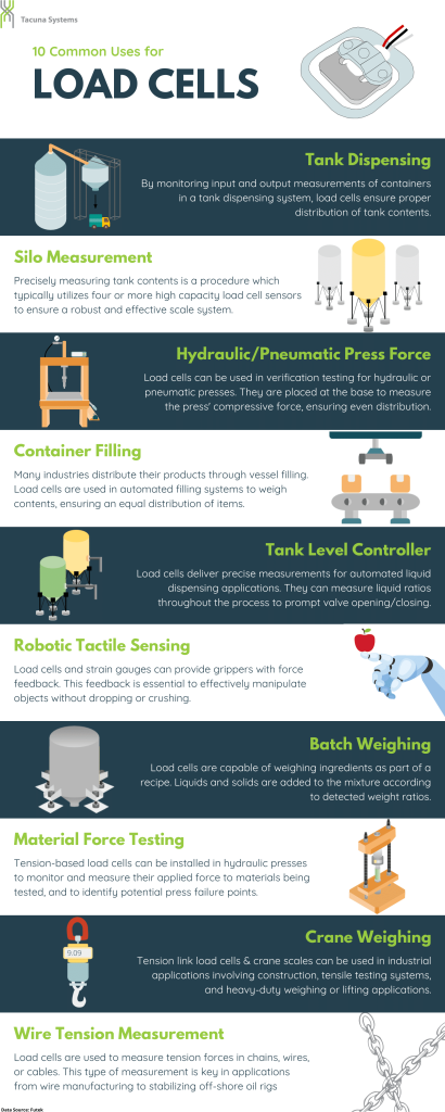 Common Uses for Load Cells and Force Sensors Infographic