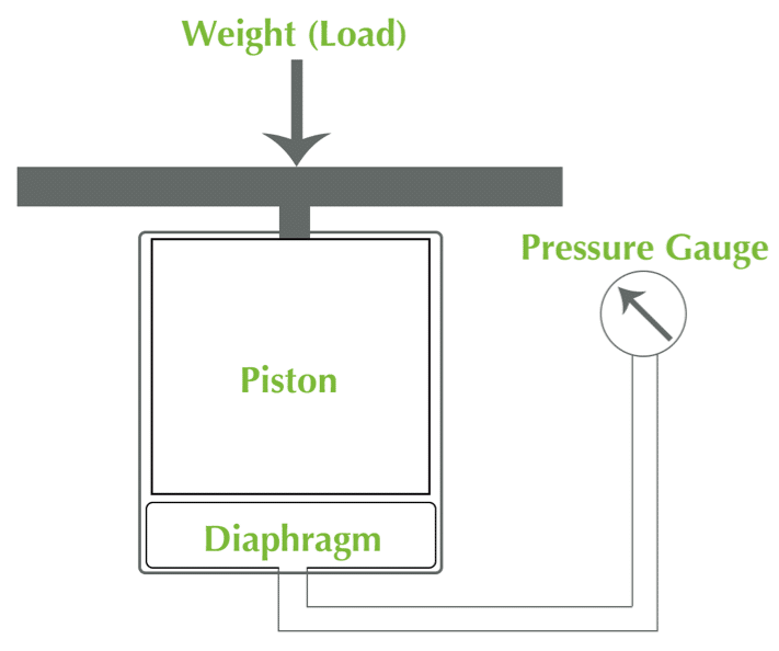 Hydraulic Load Cell Diagram