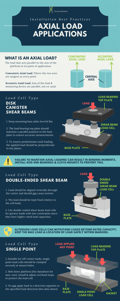 Load Cell System Installation Best Practices for Axial Load Applications Infographic