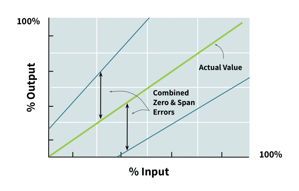 plot of load cell output vs input with zero offset and span error combined class=