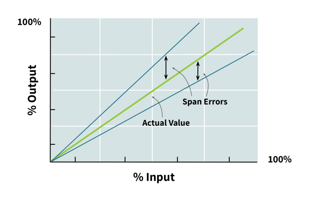 plot of load cell output vs input with span error