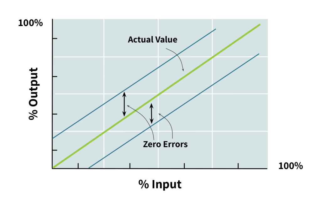 plot of load cell output vs input with zero offset error
