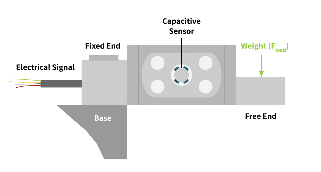 capacitive load cell diagram