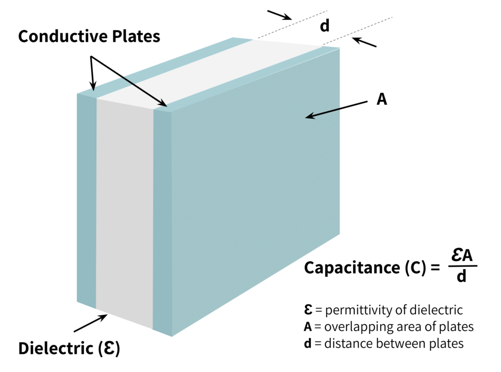 Capacitive sensor showing dielectric material between conductive plates