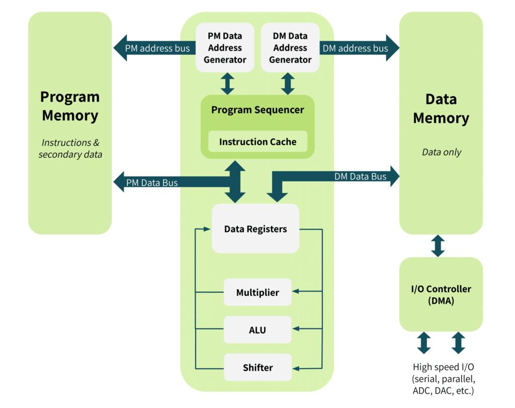 block diagram of a digital signal processor