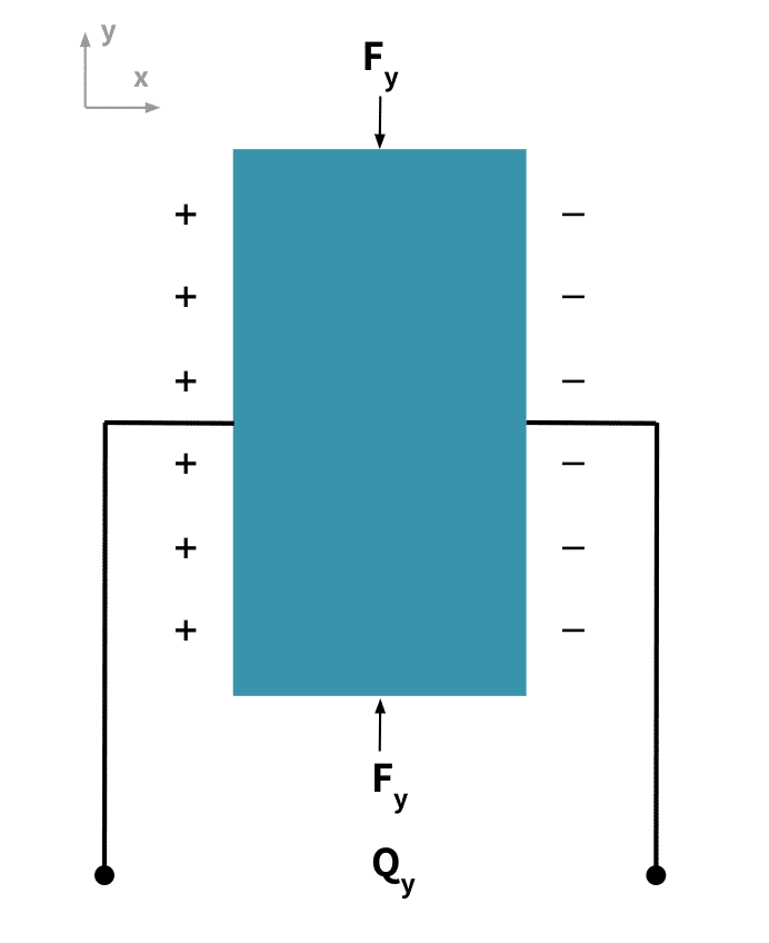 diagram of charge movement when pizoelectric material is stressed