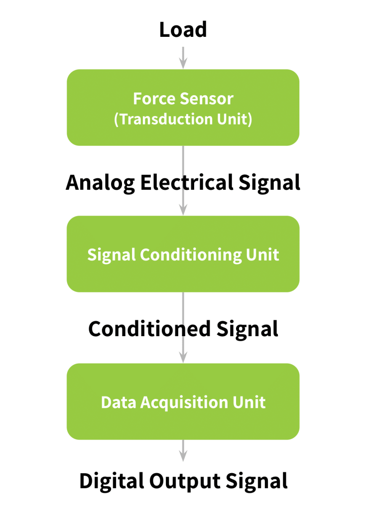 block diagram of measuring system from load to DAQ