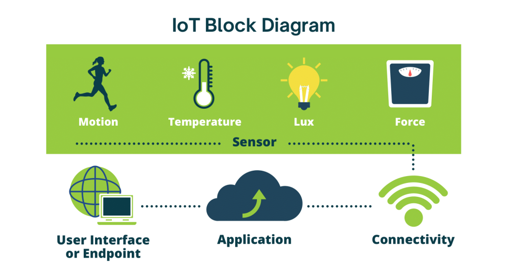 Internet of Things block diagram from sensor to connectivity to cloud application to user interface