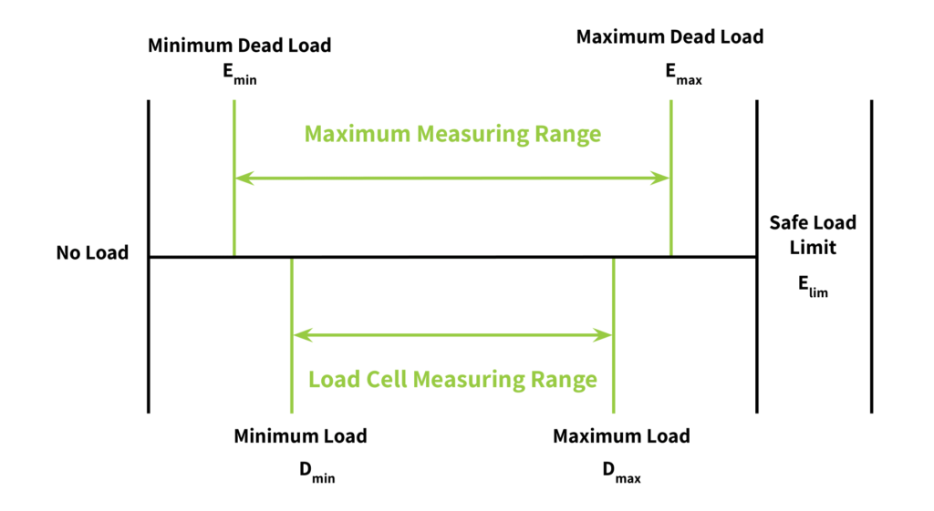 graph illustrating load definitions