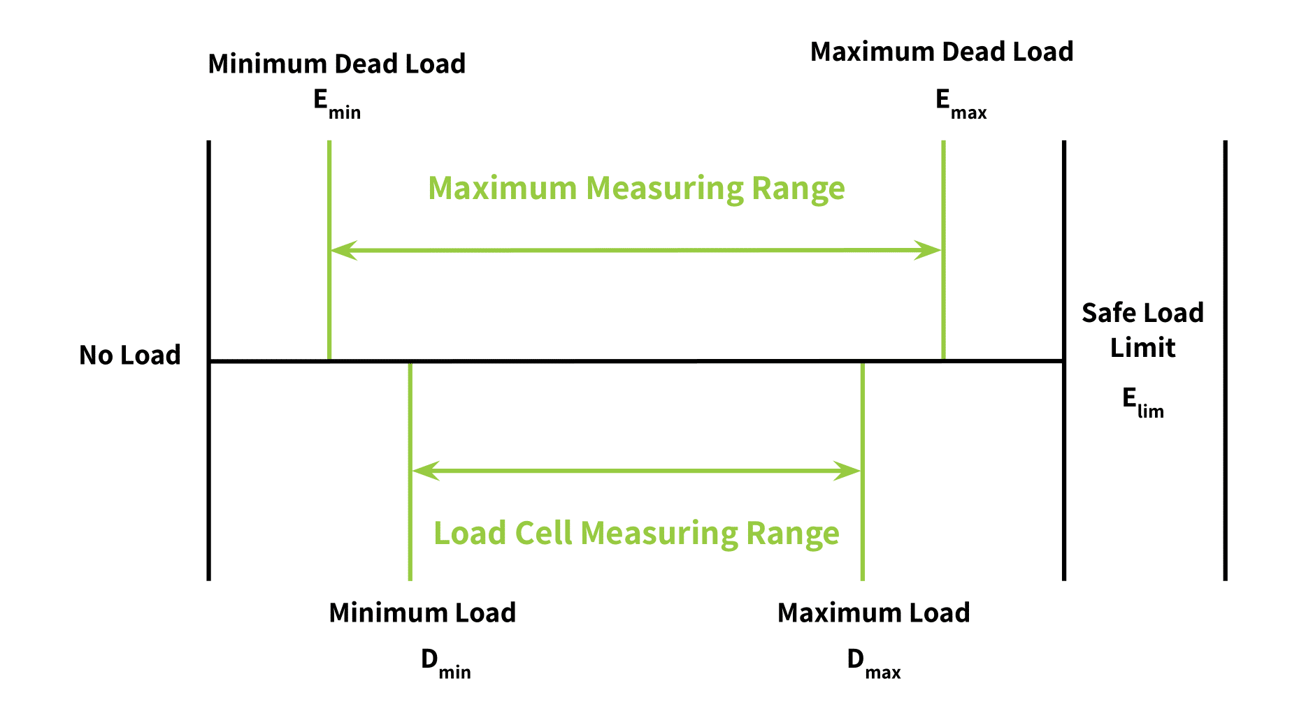 graphic showing industry terms as a function of load