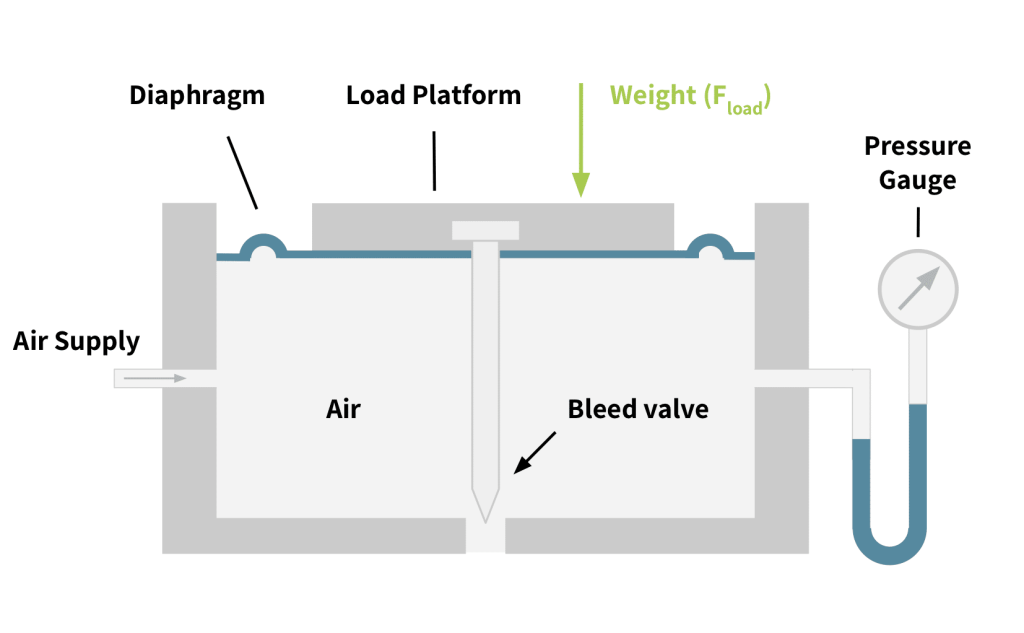 Pneumatic load cell diagram