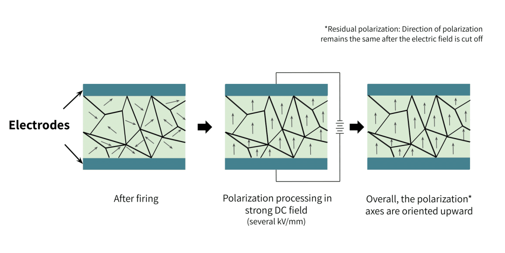 Synthesis of Piezoelectric Material