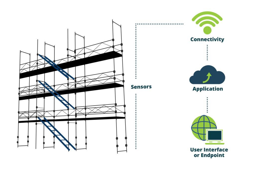 smart scaffolding illustration