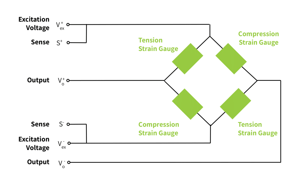 Internal Wiring of a Six-Wire Strain Gauge Load Cell