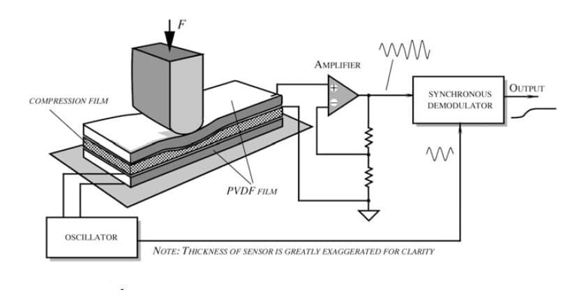 Figure 6. Active Design