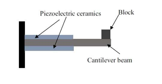 Figure 4. Cantilever Beam Structure