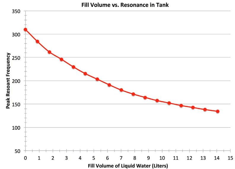 graph of frequency of tank contents as a function of fill volume