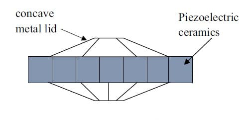 Figure 5. Cymbal-type Structure