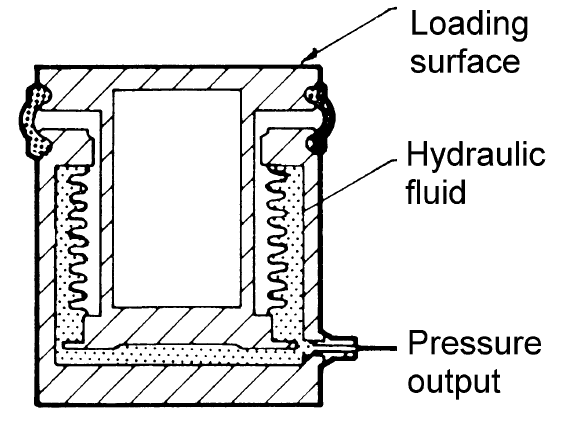 Figure 1. A simple hydraulic load cell