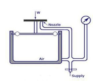 Figure 3:  A Simple Pneumatic Load Cell