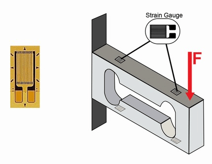 Figure 3. The Strain gauge Load Cell.