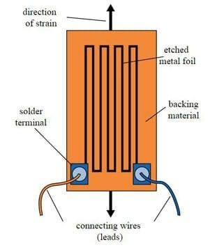 Figure 4. A strain gauge
