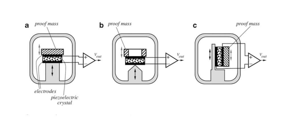 Figure 7. The Configurations