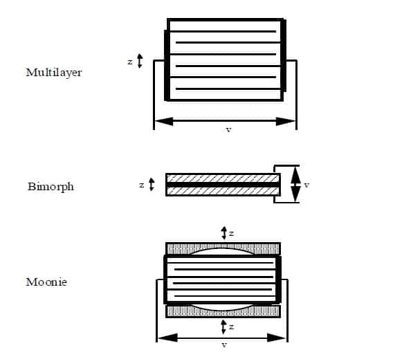 Figure 7. Typical Designs